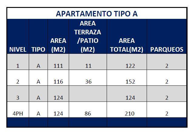 Proyecto de apartamentos Ana Dilia II prado oriental san isidro