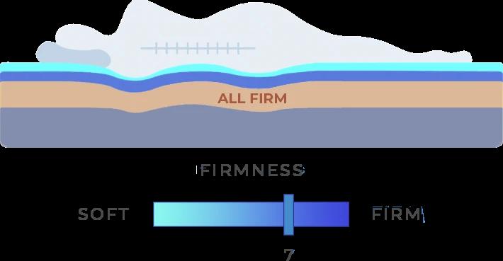 Classic Firmness Haven Sleep Co Chart