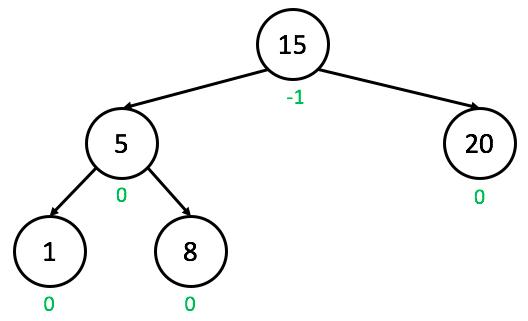 AVL Trees – Step 10 – Stepik