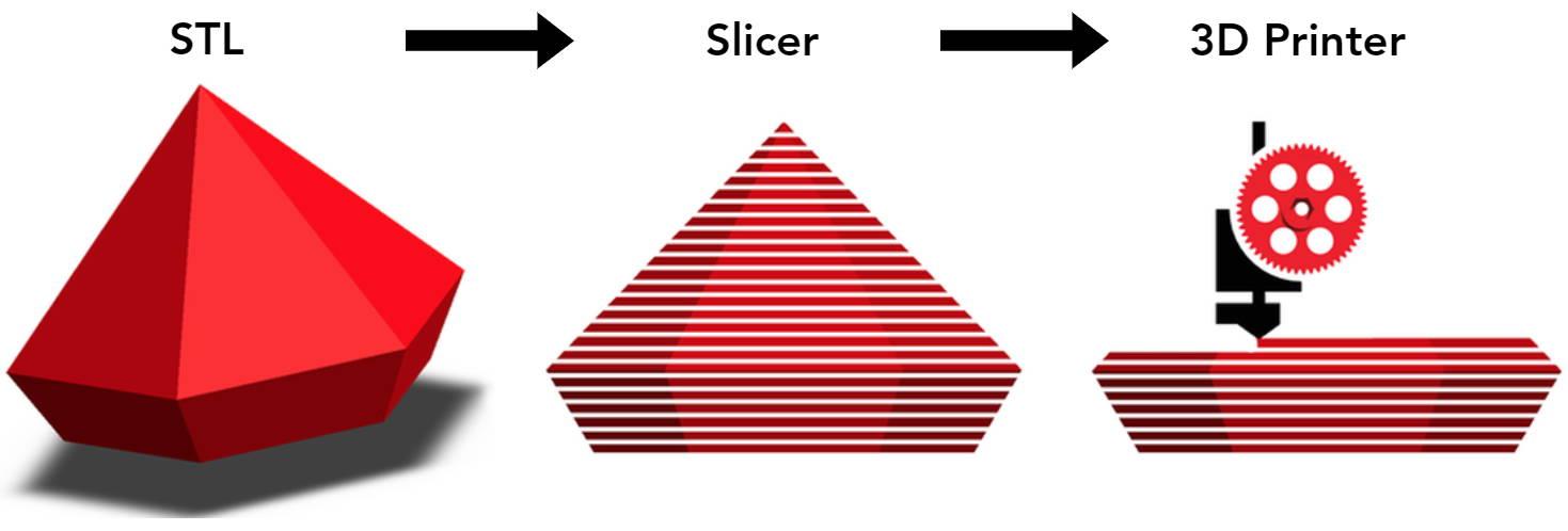 3D Printer Slicer Process