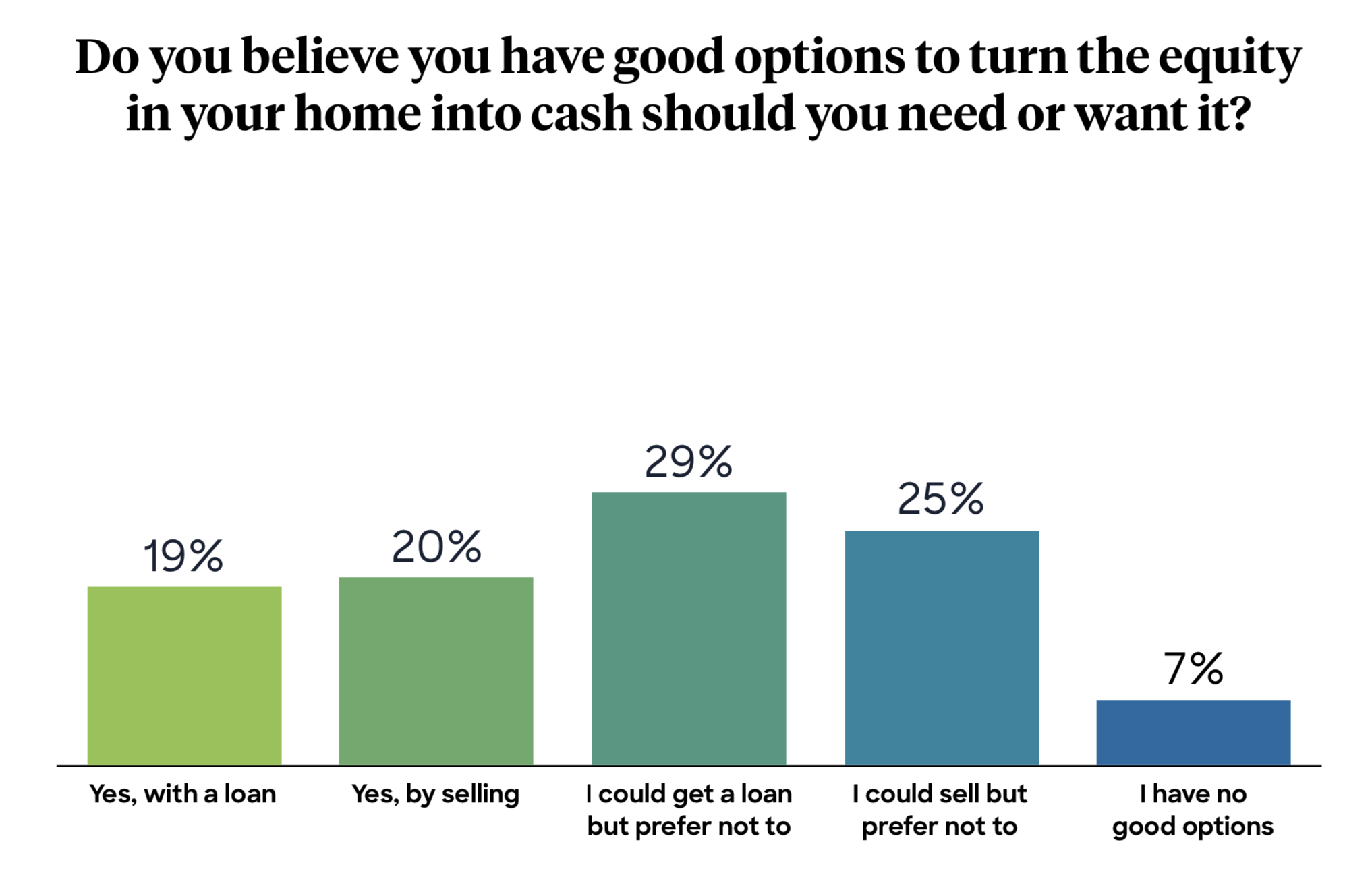Do you believe you have good options to turn the equity in your home into cash?