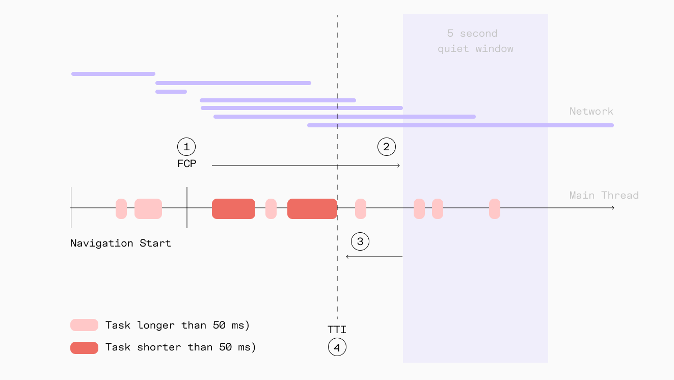 Visual demonstration of TTI on a timeline