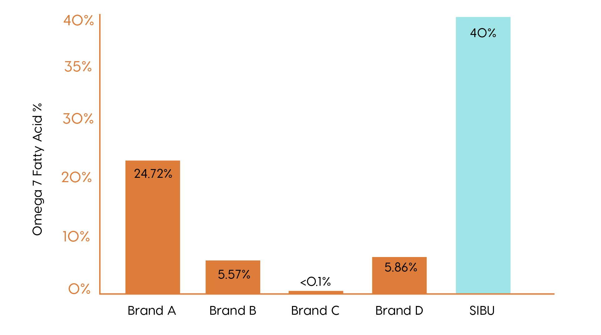 Sibu Omega 7 Fatty Acid percentage graph vs other brands