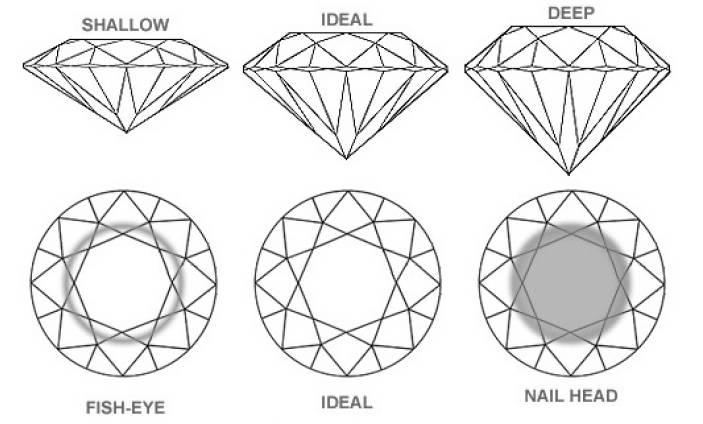 light leakage in the diamond