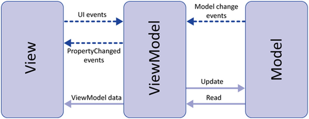 MVVM-KOTLIN-Android | Codementor