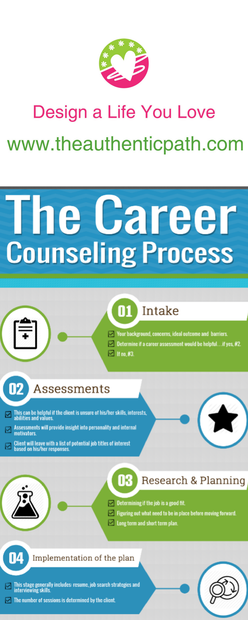 The Career Counseling Process by The Authentic Path.png