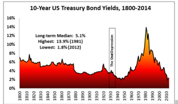 Yields on the 10-year Treasury back to 1800