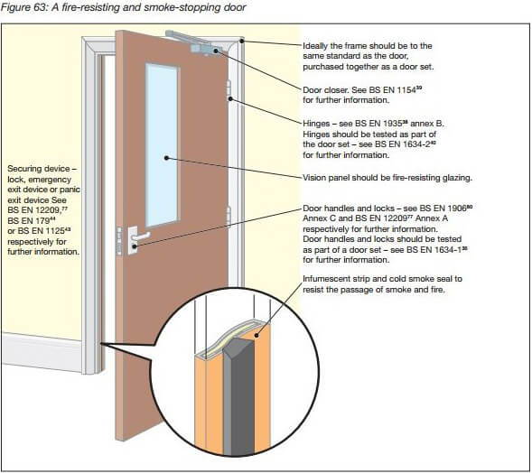 Premier Fire Doors technical guidance
