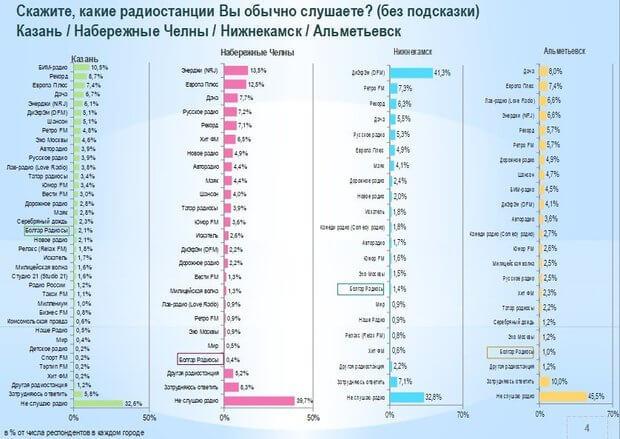 Радиорынок Татарстана: доминирование «Болгар радиосы» в районах и нижнекамские рекорды DFM - OnAir.ru