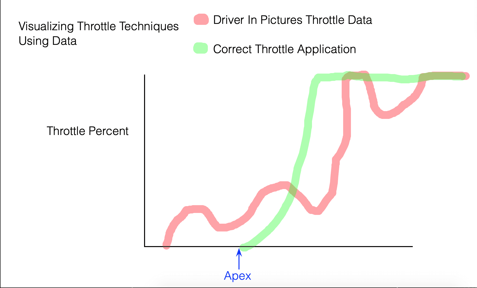 What a racecar drivers throttle trace should look like on data