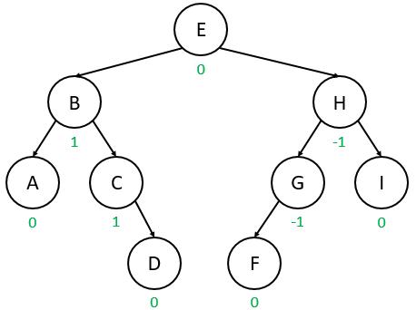 AVL Trees – Step 2 – Stepik