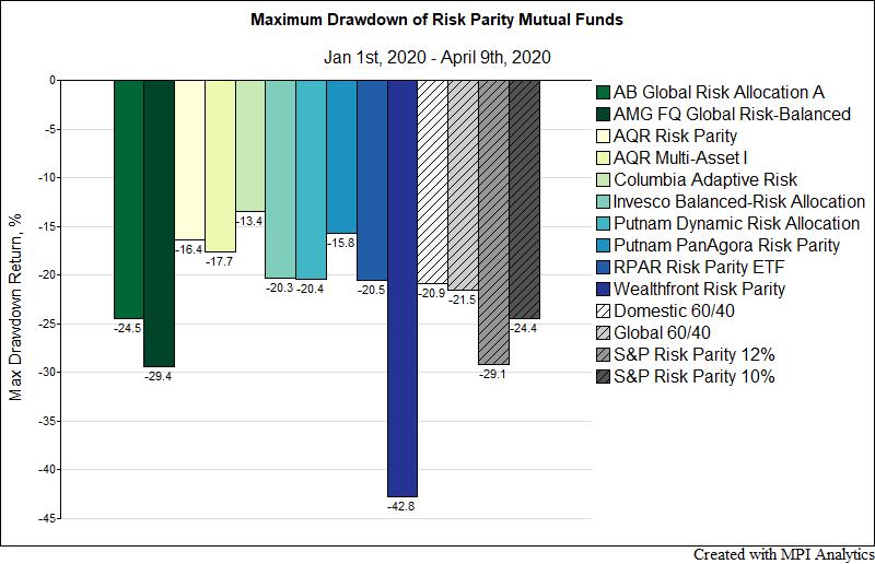 Markov Report Bar Chart