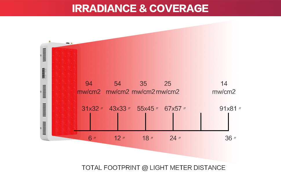 irradiance-coverage
