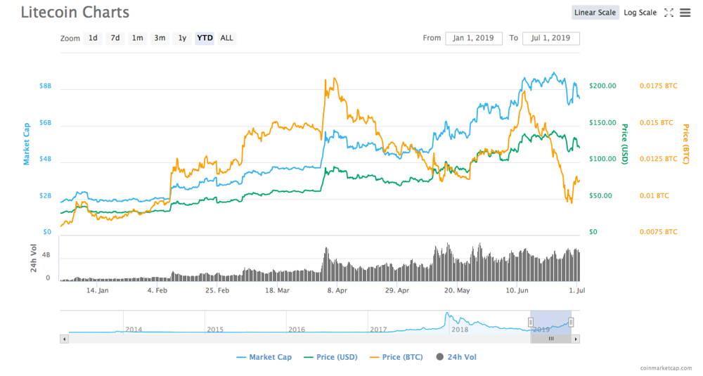 Litecoin price chart fr 6 months of 2019