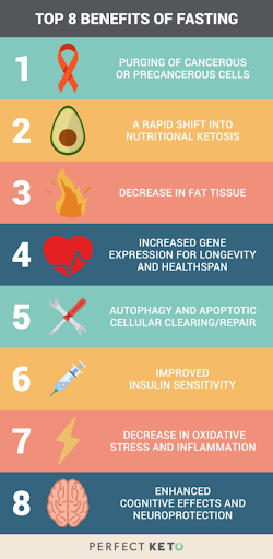 Top 8 benefits of fasting.png