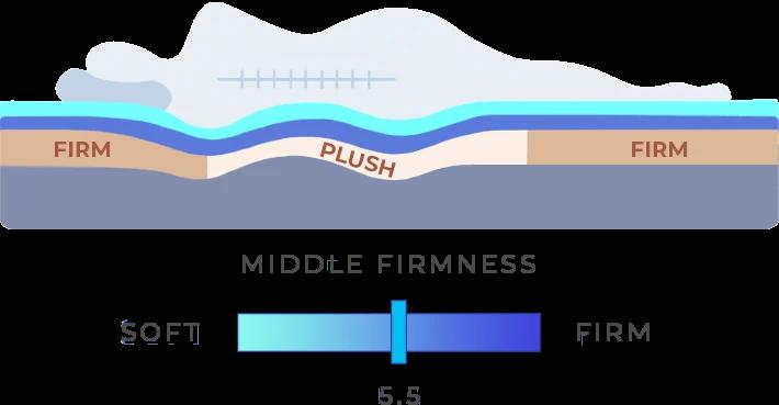 Soft-zone Classic Plush customization