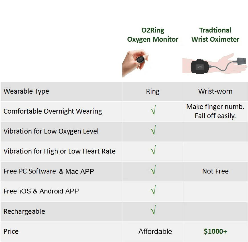 wellue o2ring vs tradtional wrist oximeter