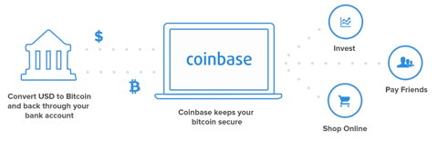 best way to trade on coinbase
