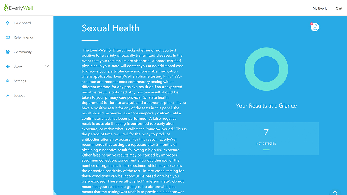 Results sexualhealth