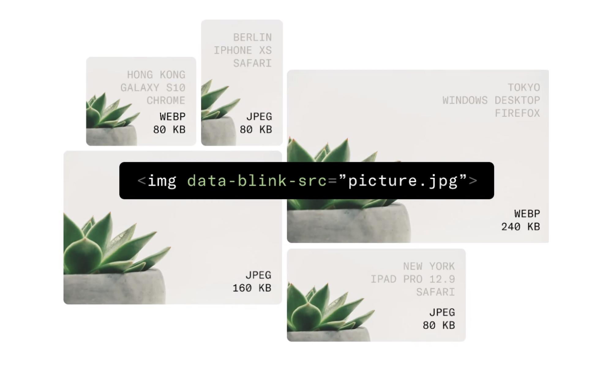 Uploadcare's Adaptive Delivery image optimization