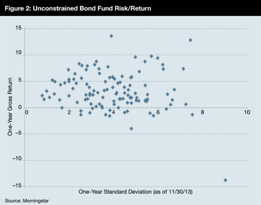 Chart 1: Unconstrained funds risk vs. reward