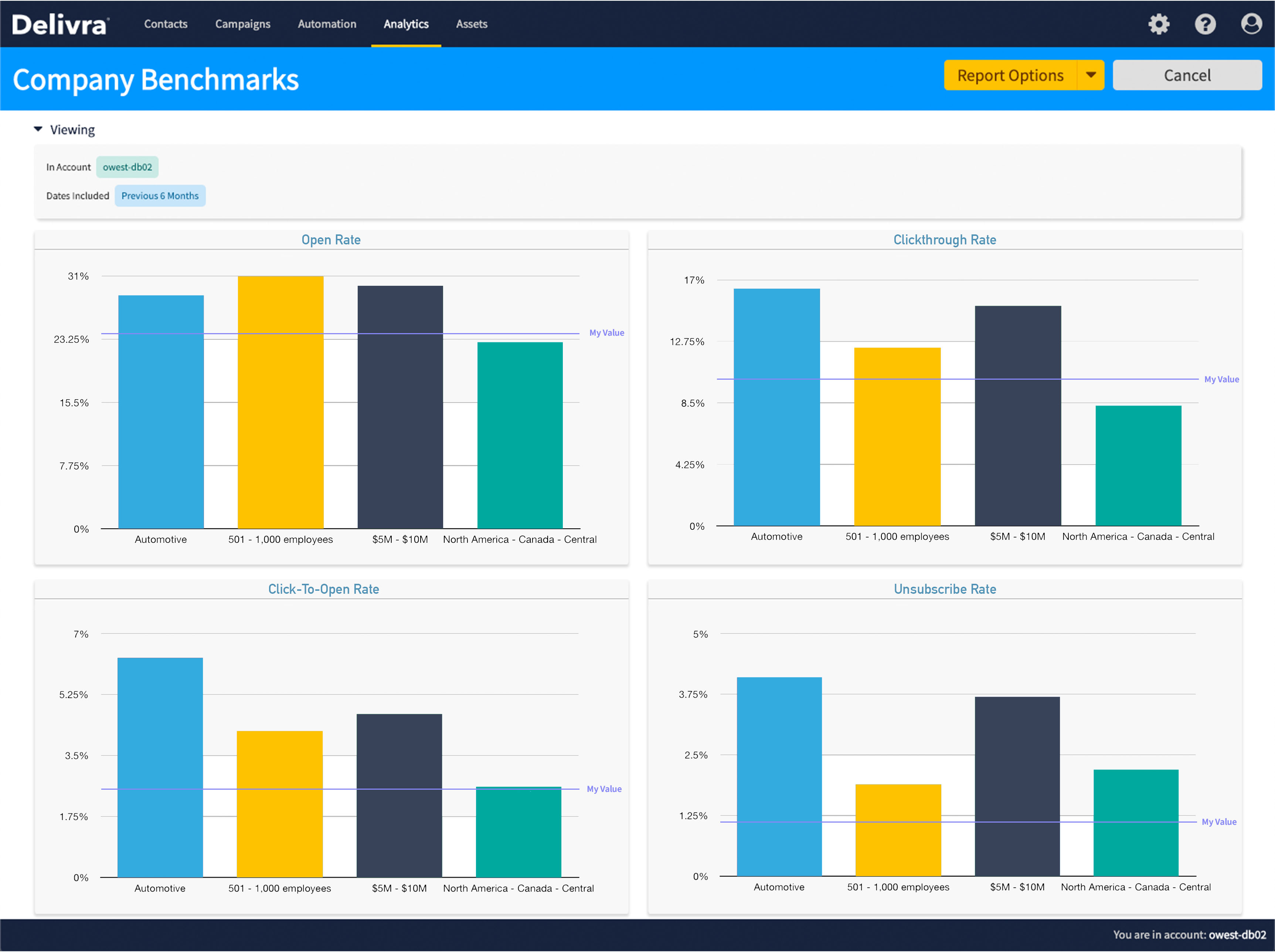Delivra shows comparative email benchmarks within its platform