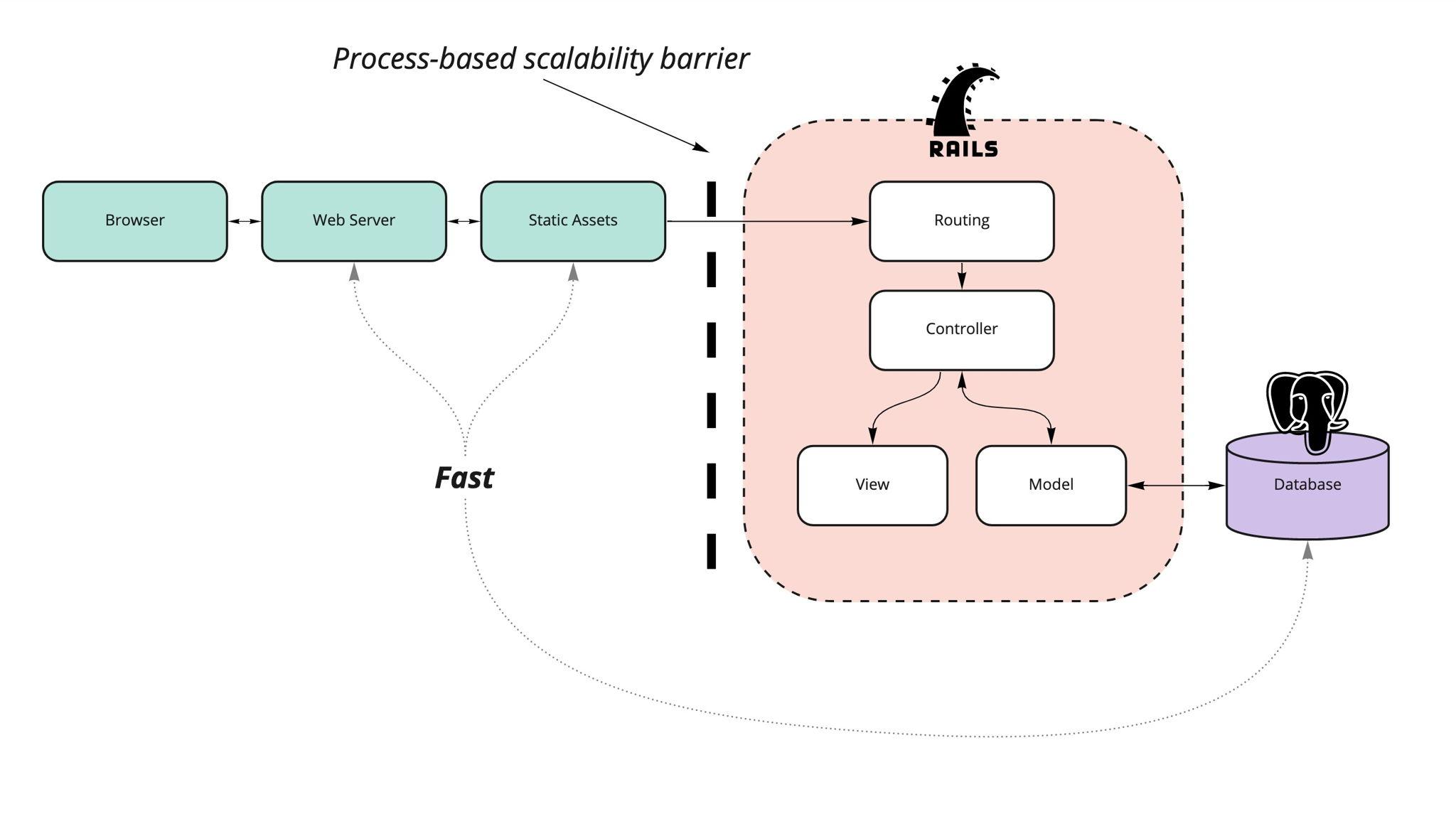 Typical Rails Architecture