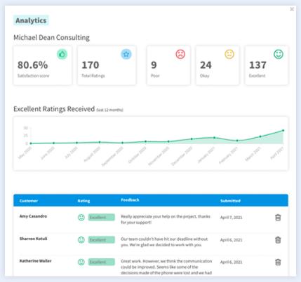FeedbackWise Analytics