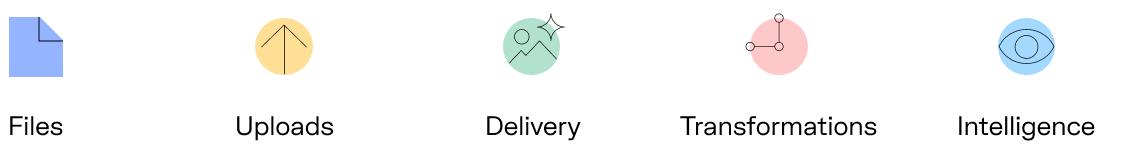 Uploadcare image pipeline. Upload, storage, transform, intelligence, delivery.