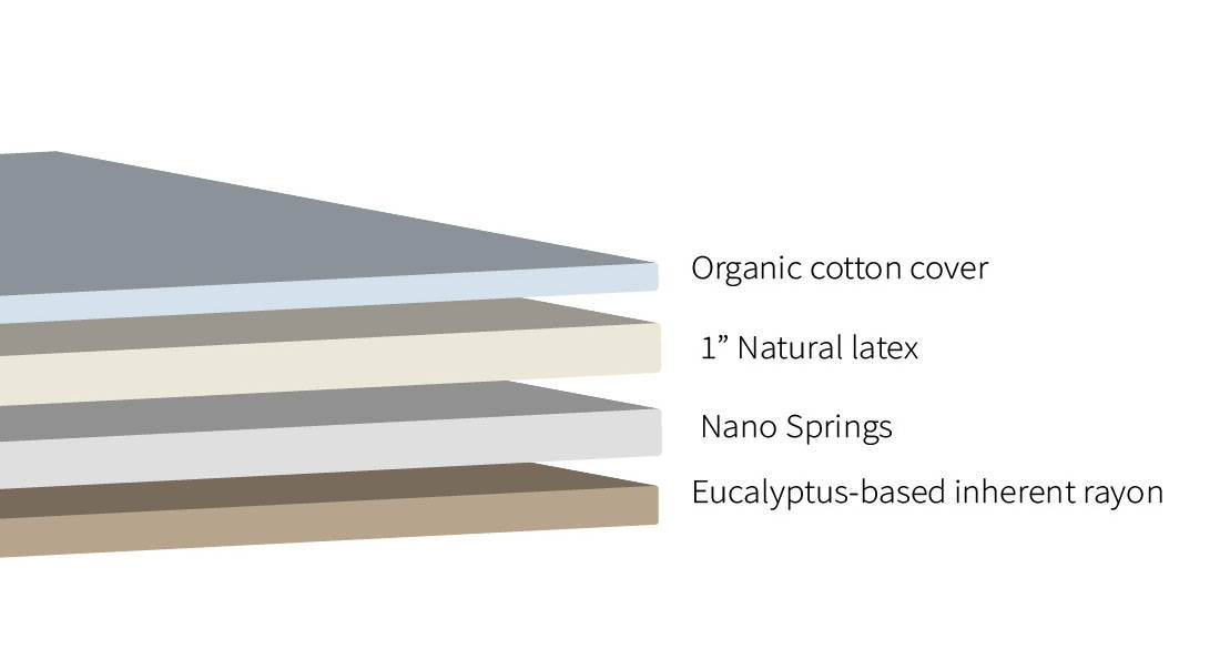 Layers of materials in a Real Bed mattress. Latex, organic cotton, spring unit, performance fiber, eucalyptus fiber, wool. Illustration