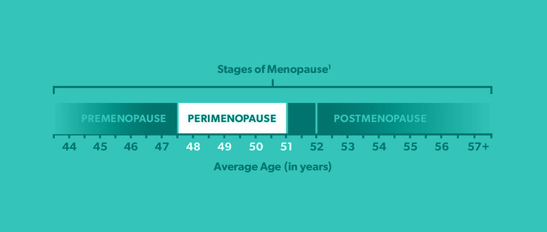 perimenopause symptoms you should know