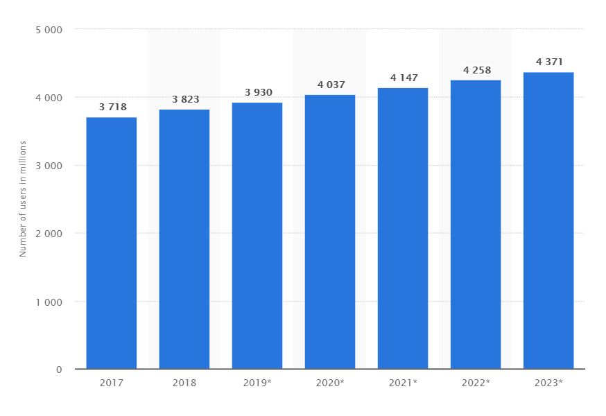 Does your company need new email marketing software? This Statista graph shows numbers of email users in millions.