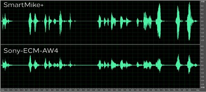 COMPARISON WAVEFORM FIG BETWEEN SMARTMIKE +AND SONY -ECM-AW4