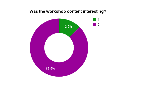 Was the workshop content interesting chart
