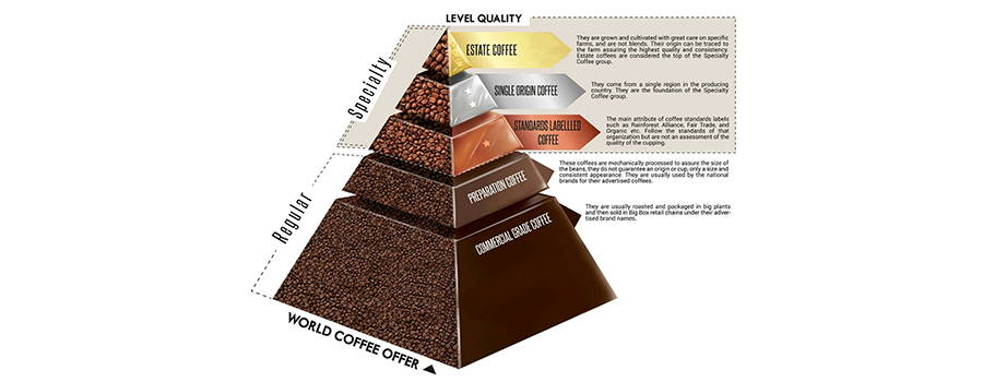 coffee-pyramid