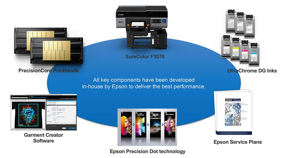 Epson SureColor F3070 Direct to Garment Printer Operational Dashboard View of the Production Line