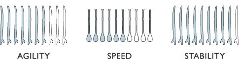 Agility, Speed and Stability ratings of the Pau hana SUP board