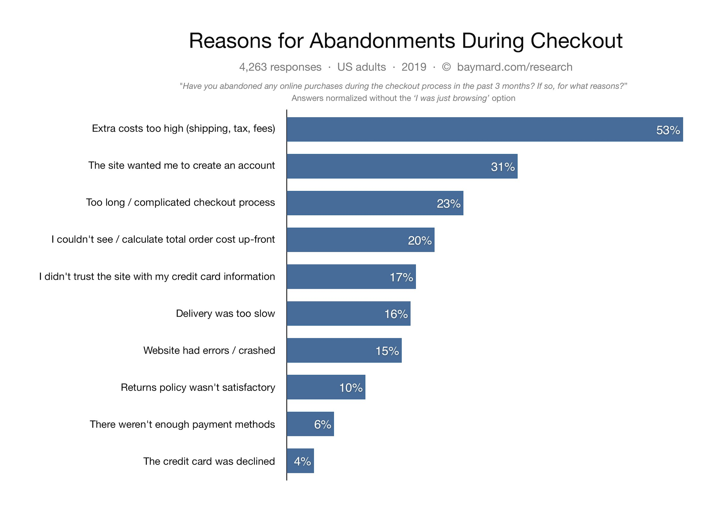 Baymard Institute offers reasons for abandonments during checkout.