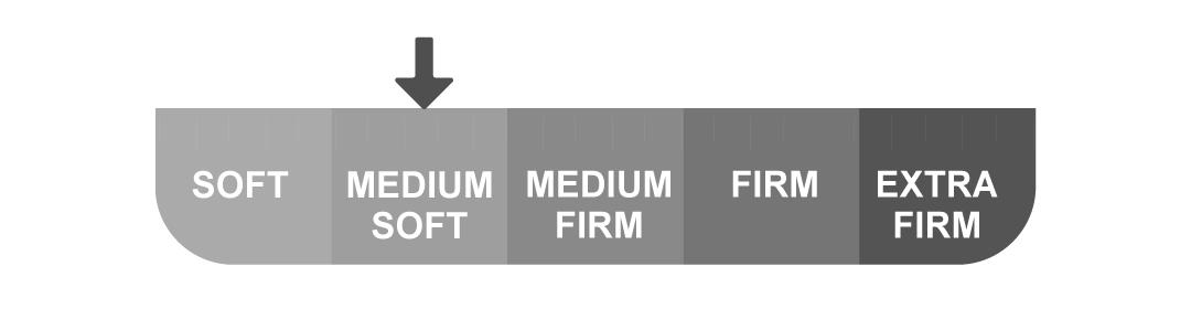 Firmness Scale - Pulse Mattress - Duroflex