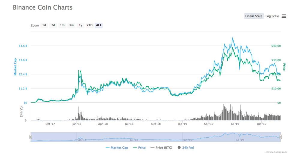 Binance Coin (BNB) price history analysis