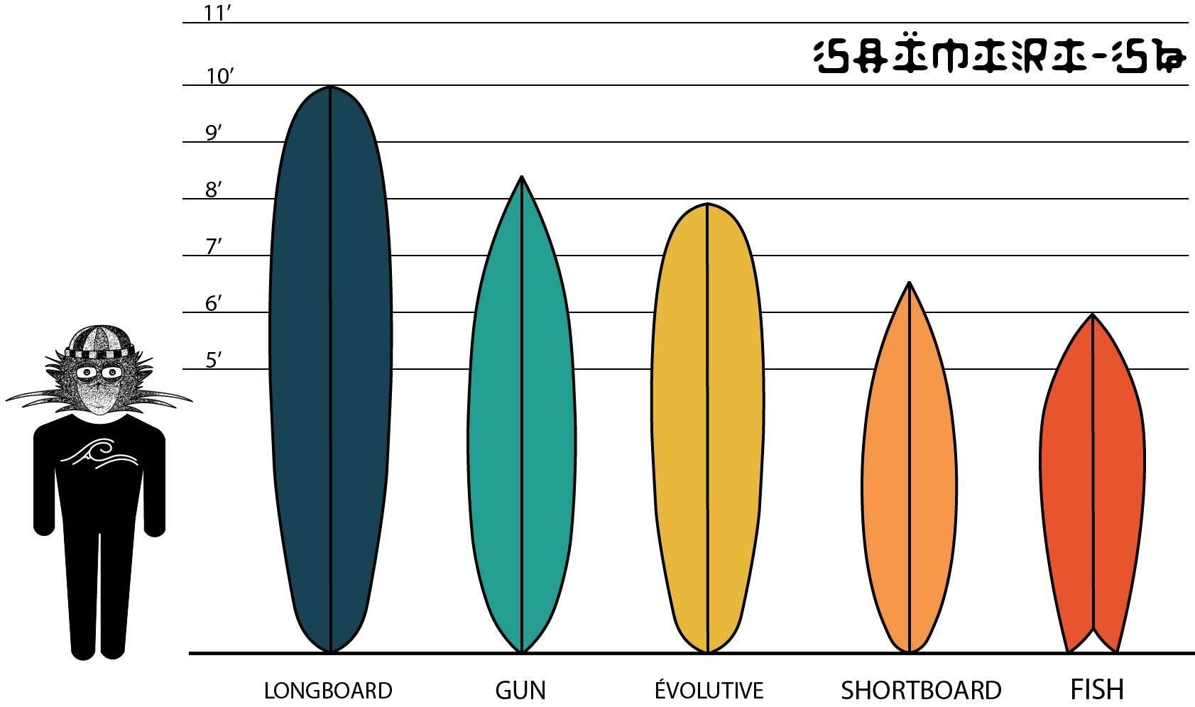 Une image montrant les différents shapes de surf tels que : le longboard, le gun, l'évolutive, la shortboard et le fish. Il y a également le logo de la marque Saïmiri-SB avec une vague et la montagne. Il y a également une mesure en pied afin de voir quelle taille font les planches de surf en fonction de quel shape.