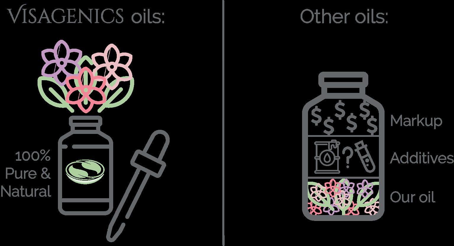 Ultra Pure Essential Oil