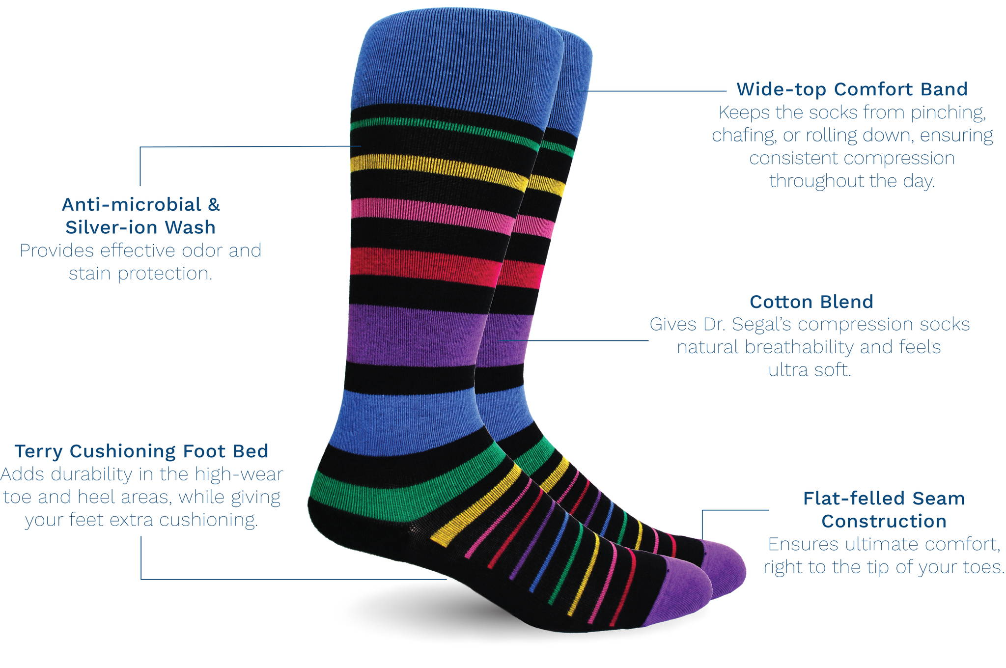 Product photo of compression socks listing benefits: wide-top comfort band, cotton blend, flat-felled seam construction, terry cushioning foot bed, anti-microbial & silver-ion wash.