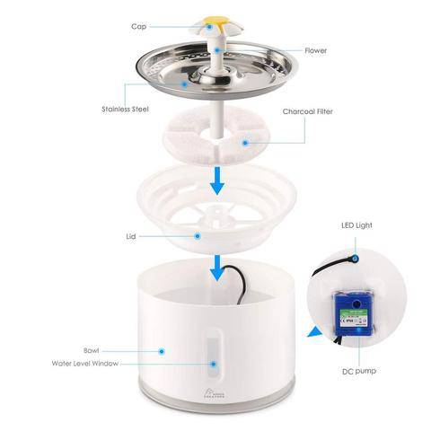 Best pet water fountain 2020, cat water fountain, How to use a pet fountain.