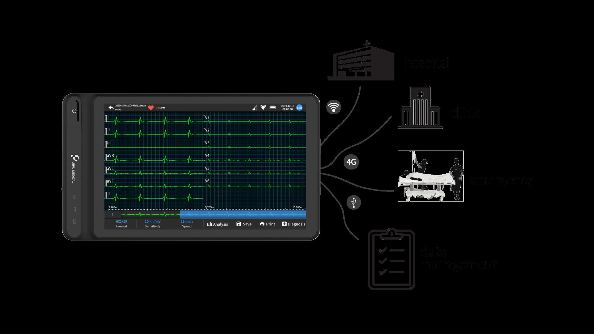 El ECG basado en tableta inteligente de Lepu Medical proporciona tres puertos para la transferencia de datos: cable USB, Wifi y 4G.