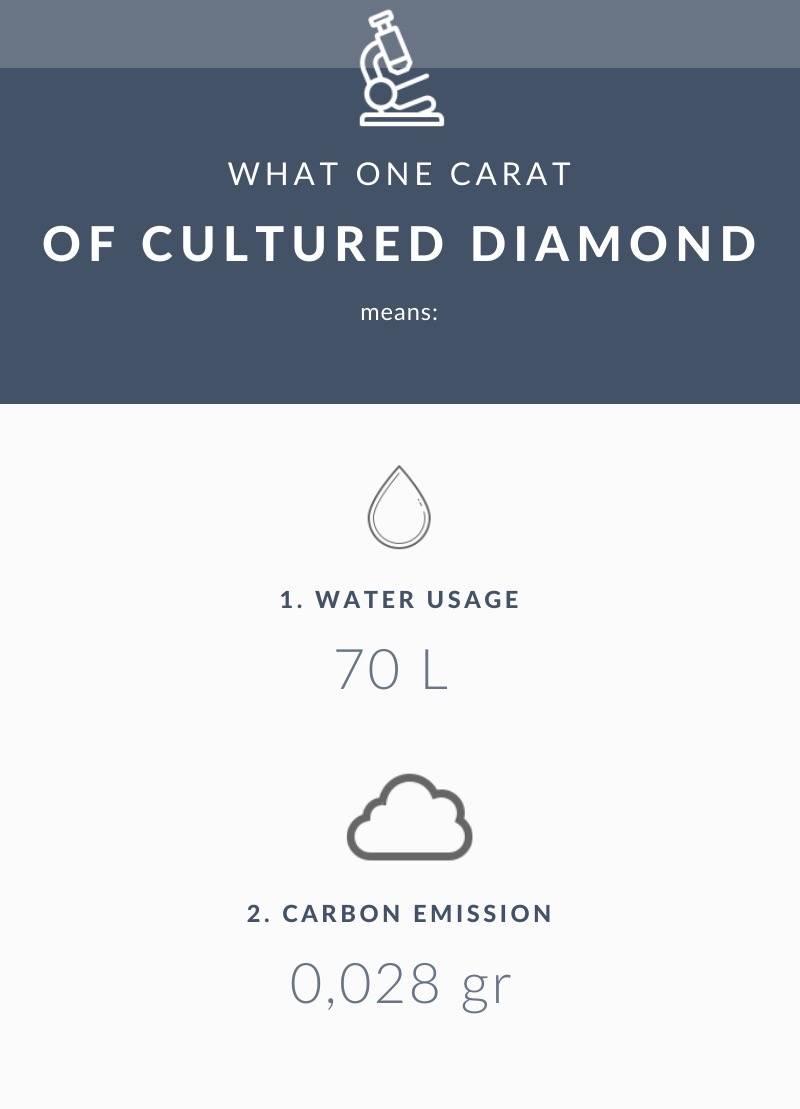 lab-grown diamond environmental impact
