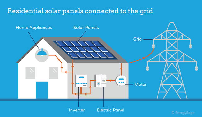 How Do Solar Panels Generate Electricity for Your Home?