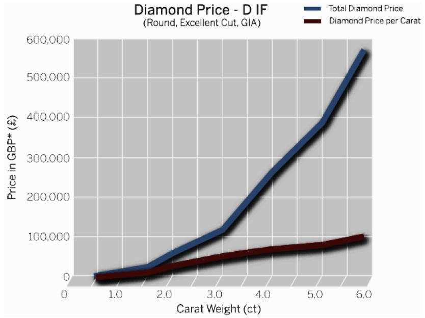 diamond price graph D IF according to carat weight yves lemay jewelry