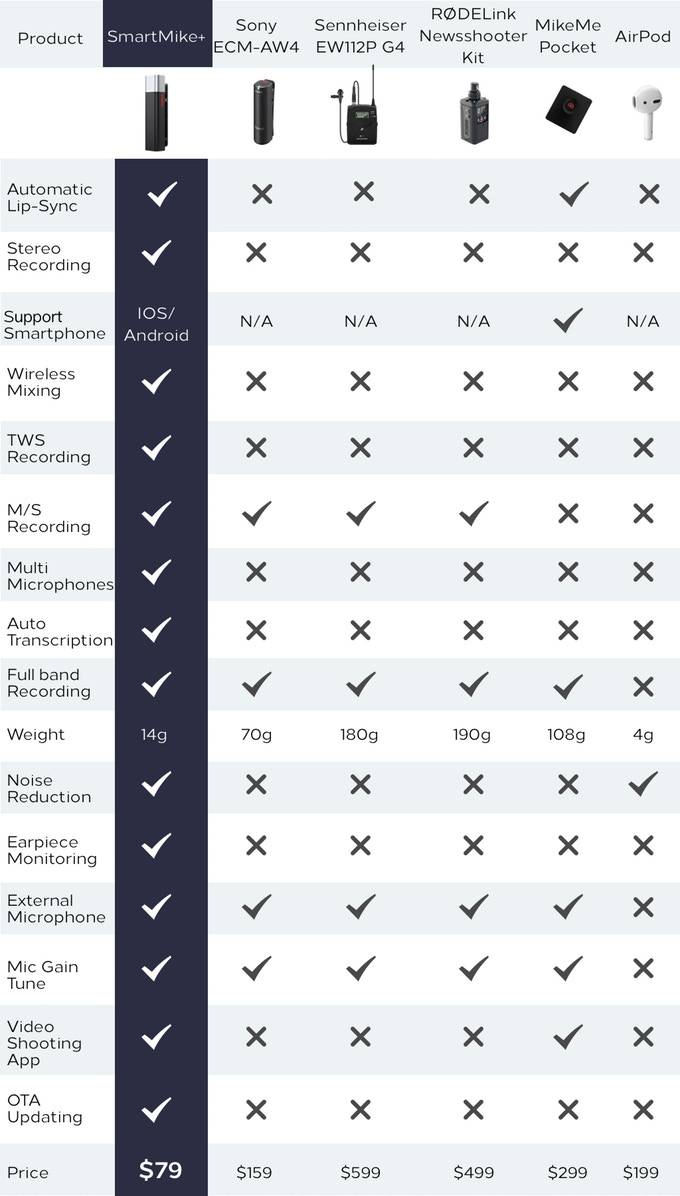 Comparison Table of different Competitors of Smartmike +