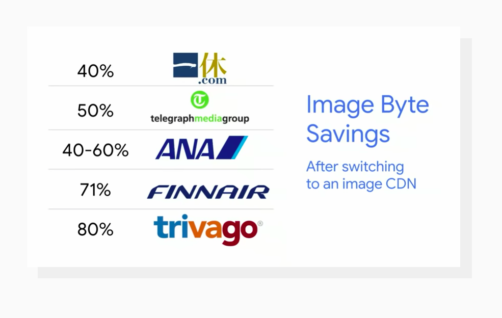 file size savings after switching to an image CDN